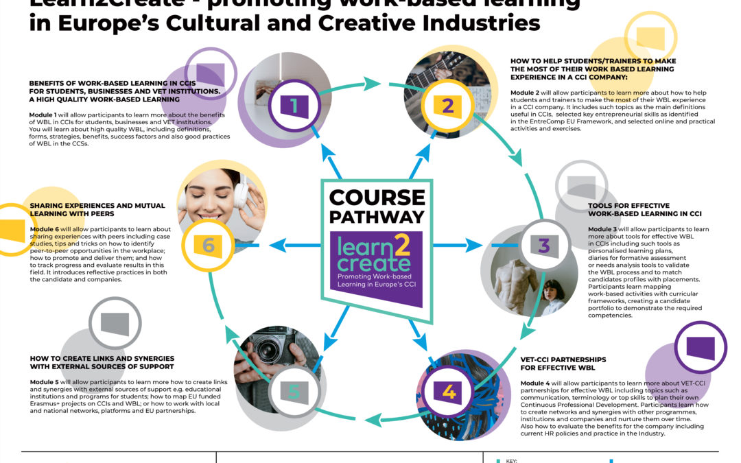 Learn2Create COURSE PATHWAY